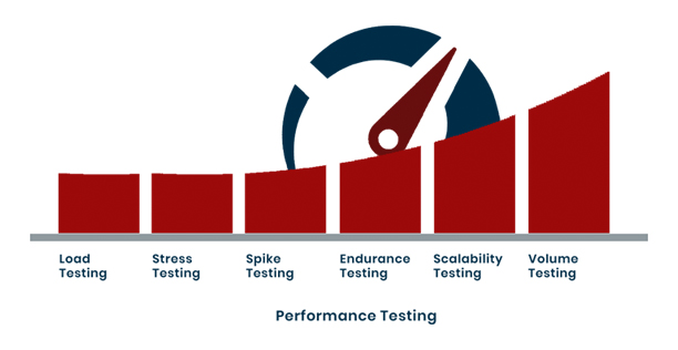 Performance Testing Process | Mammoth-AI