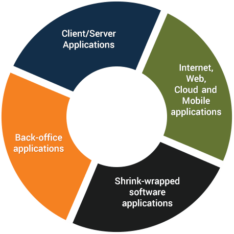 Different Applications Domains   Mammoth-AI
