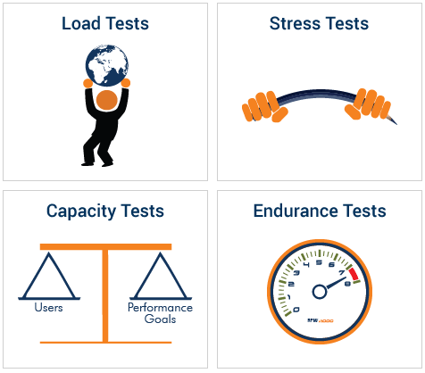 Types of Performance Testing Services | Mammoth-AI