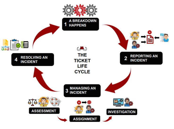 The ticket life cycle | Mammoth-AI